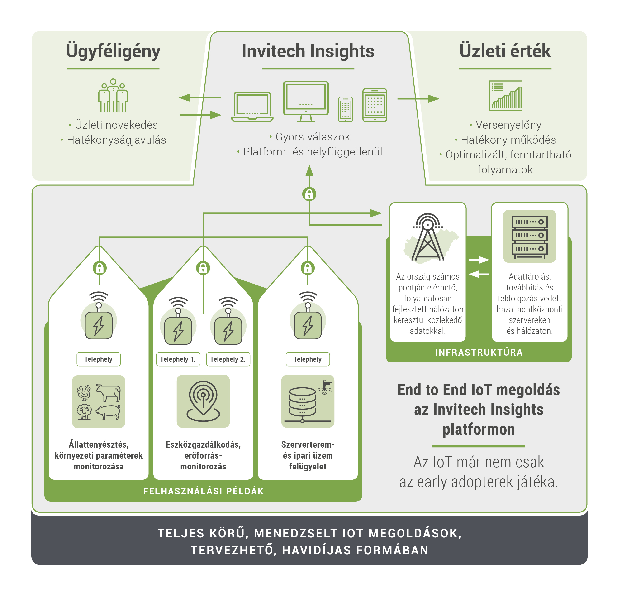 IoT Infografika Invitech Insights