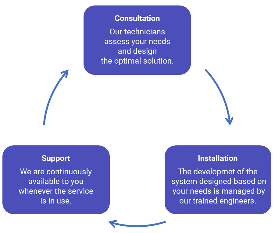 Invitech Teams Connect consultation support installation